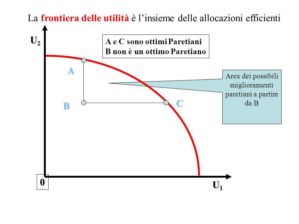 A B 0 U1U1U1U1 U2U2U2U2 C La frontiera delle utilità è linsieme delle allocazioni efficienti A e C sono ottimi Paretiani B non è un ottimo Paretiano A