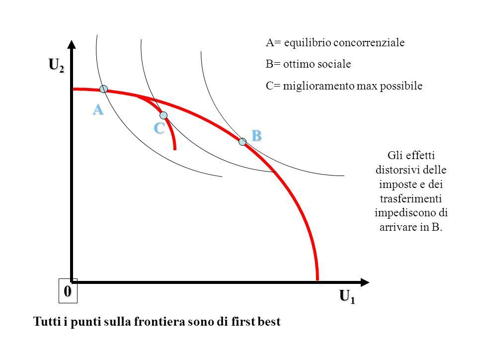 A 0 U1U1U1U1 U2U2U2U2 Tutti i punti sulla frontiera sono di first best A= equilibrio concorrenziale B= ottimo sociale C= miglioramento max possibile C