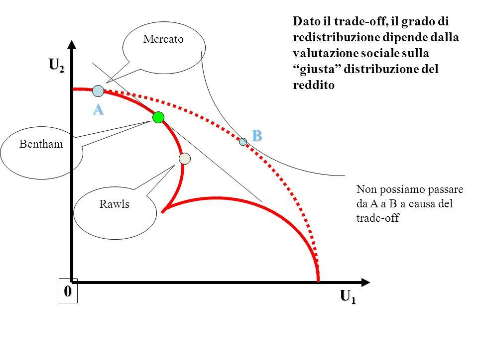 A 0 U1U1U1U1 U2U2U2U2 Dato il trade-off, il grado di redistribuzione dipende dalla valutazione sociale sulla giusta distribuzione del reddito Non poss