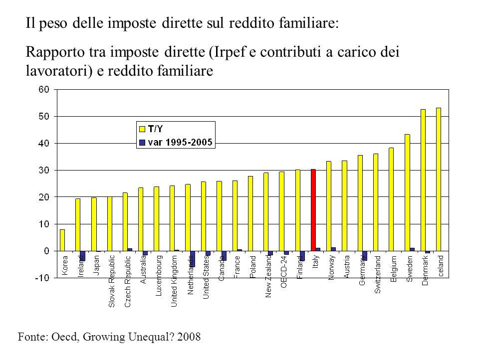 Il peso delle imposte dirette sul reddito familiare: Rapporto tra imposte dirette (Irpef e contributi a carico dei lavoratori) e reddito familiare Fon