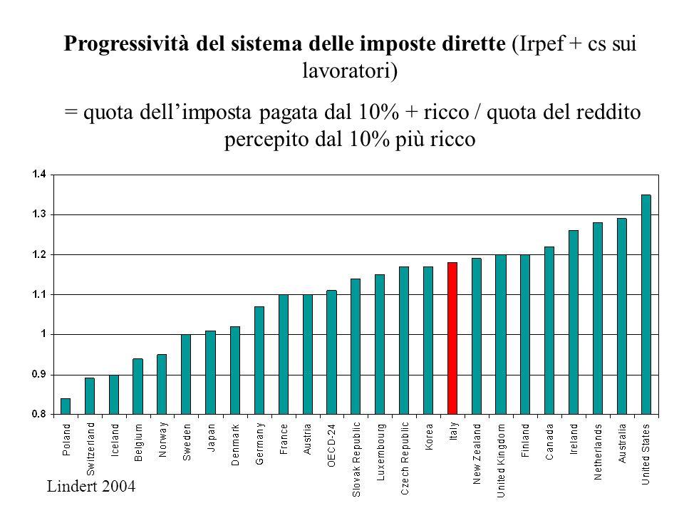 Progressività del sistema delle imposte dirette (Irpef + cs sui lavoratori) = quota dellimposta pagata dal 10% + ricco / quota del reddito percepito d