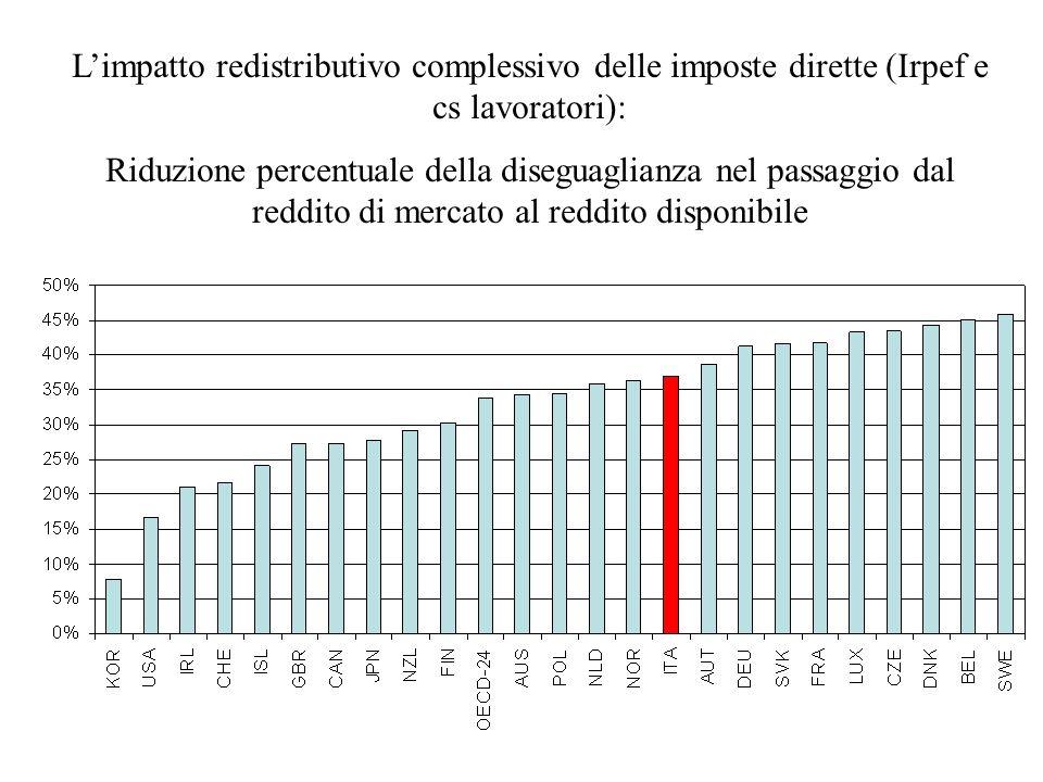 Limpatto redistributivo complessivo delle imposte dirette (Irpef e cs lavoratori): Riduzione percentuale della diseguaglianza nel passaggio dal reddit