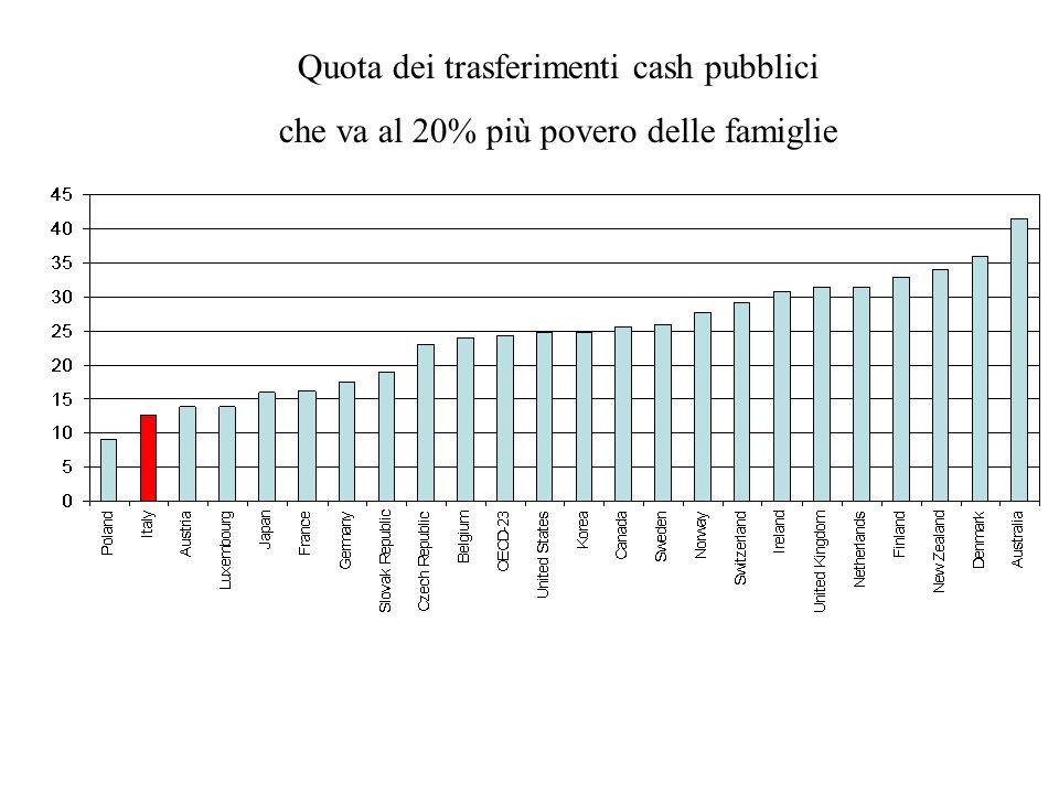 Quota dei trasferimenti cash pubblici che va al 20% più povero delle famiglie