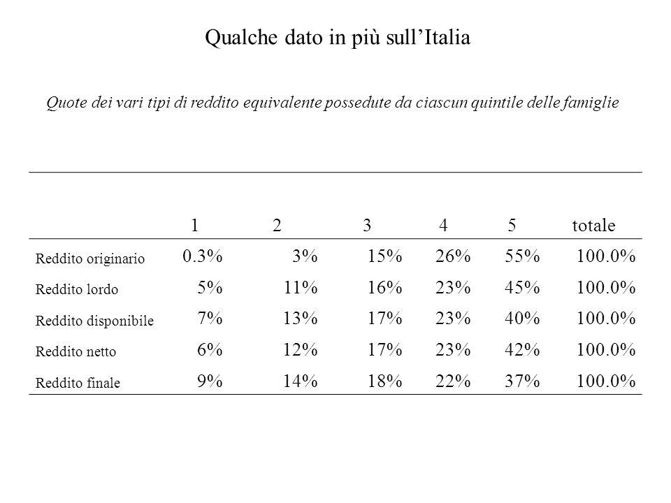 12345totale Reddito originario 0.3%3%15%26%55%100.0% Reddito lordo 5%11%16%23%45%100.0% Reddito disponibile 7%13%17%23%40%100.0% Reddito netto 6%12%17