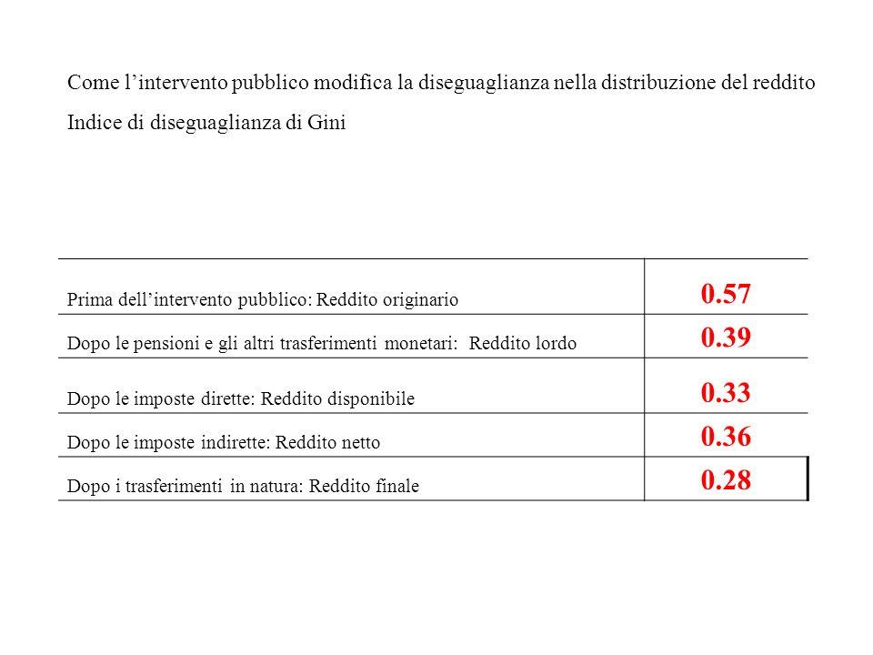 Prima dellintervento pubblico: Reddito originario 0.57 Dopo le pensioni e gli altri trasferimenti monetari: Reddito lordo 0.39 Dopo le imposte dirette