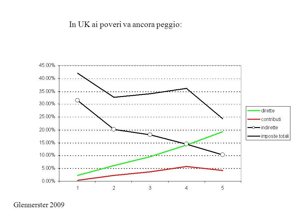 In UK ai poveri va ancora peggio: Glennerster 2009