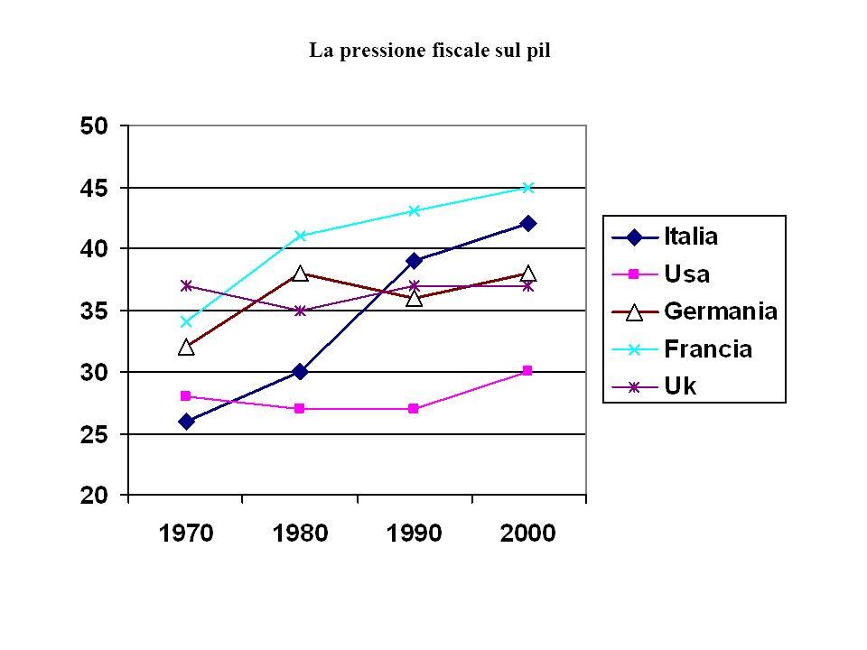 La pressione fiscale sul pil