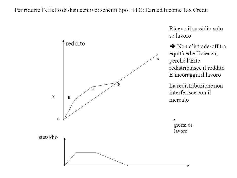 Y O B C D A giorni di lavoro reddito sussidio Per ridurre leffetto di disincentivo: schemi tipo EITC: Earned Income Tax Credit Ricevo il sussidio solo