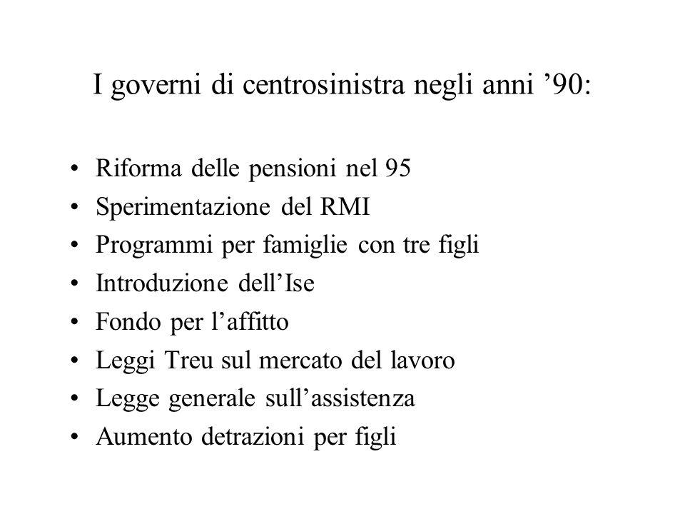 I governi di centrosinistra negli anni 90: Riforma delle pensioni nel 95 Sperimentazione del RMI Programmi per famiglie con tre figli Introduzione del