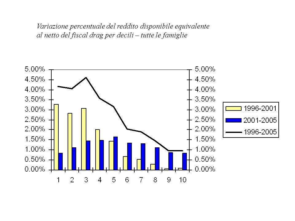 Variazione percentuale del reddito disponibile equivalente al netto del fiscal drag per decili – tutte le famiglie