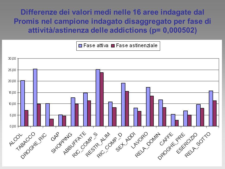 Differenze dei valori medi nelle 16 aree indagate dal Promis nel campione indagato disaggregato per fase di attività/astinenza delle addictions (p= 0,