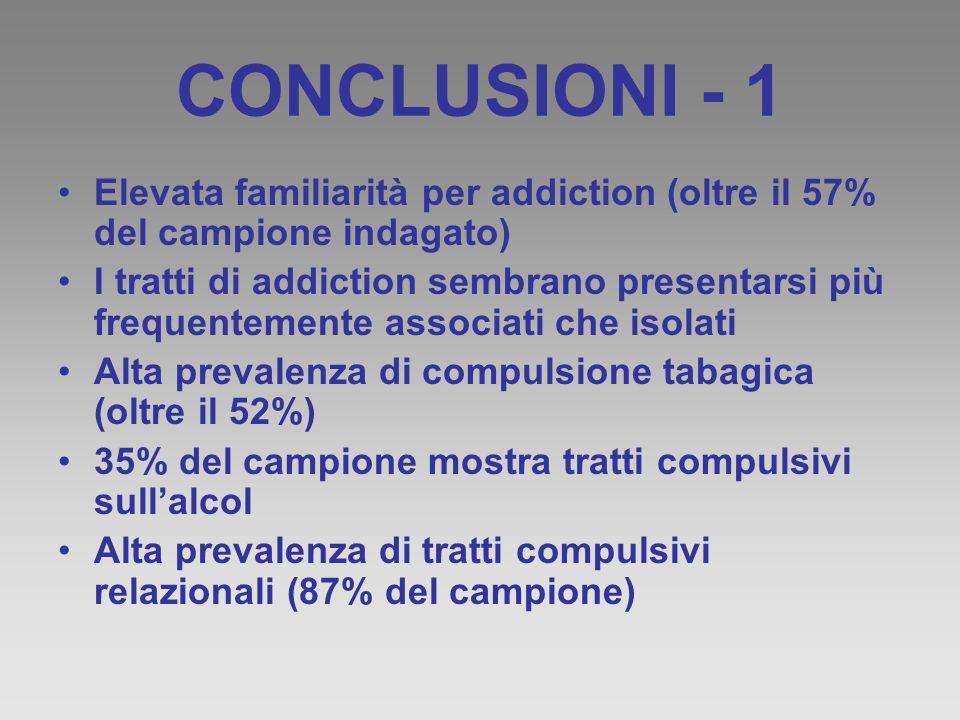 CONCLUSIONI - 1 Elevata familiarità per addiction (oltre il 57% del campione indagato) I tratti di addiction sembrano presentarsi più frequentemente a