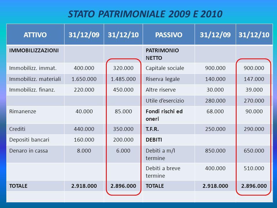 ATTIVO31/12/0931/12/10PASSIVO31/12/0931/12/10 IMMOBILIZZAZIONIPATRIMONIO NETTO Immobilizz. immat.400.000320.000Capitale sociale900.000 Immobilizz. mat