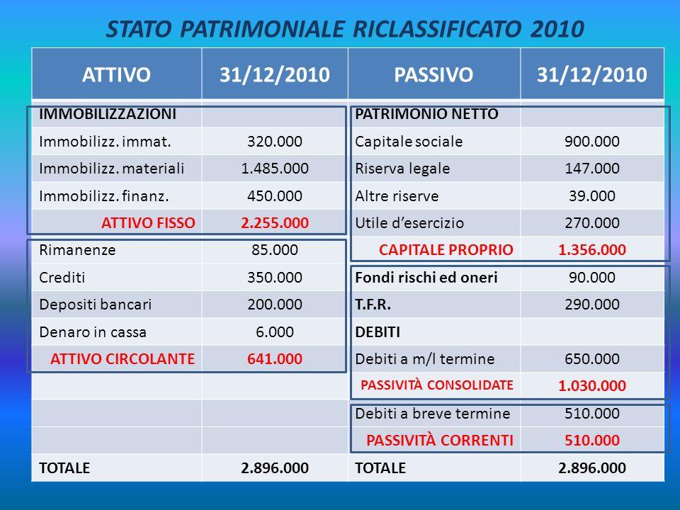 ATTIVO31/12/2010PASSIVO31/12/2010 IMMOBILIZZAZIONIPATRIMONIO NETTO Immobilizz. immat.320.000Capitale sociale900.000 Immobilizz. materiali1.485.000Rise