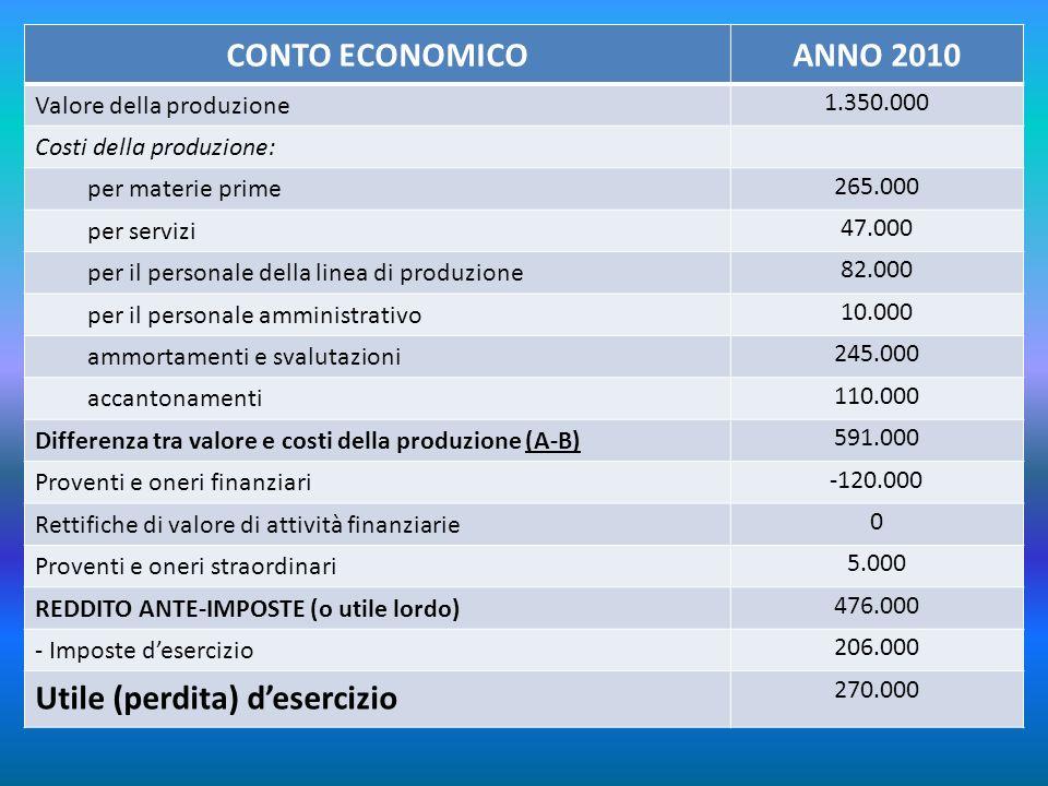 CONTO ECONOMICOANNO 2010 Valore della produzione 1.350.000 Costi della produzione: per materie prime 265.000 per servizi 47.000 per il personale della