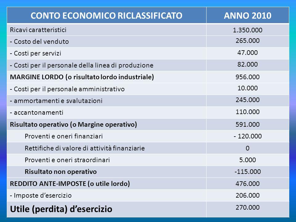 CONTO ECONOMICO RICLASSIFICATOANNO 2010 Ricavi caratteristici1.350.000 - Costo del venduto 265.000 - Costi per servizi 47.000 - Costi per il personale
