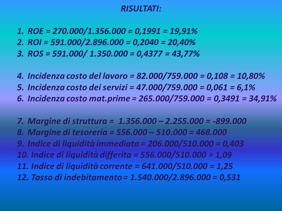 RISULTATI: 1.ROE = 270.000/1.356.000 = 0,1991 = 19,91% 2.ROI = 591.000/2.896.000 = 0,2040 = 20,40% 3.ROS = 591.000/ 1.350.000 = 0,4377 = 43,77% 4.Inci