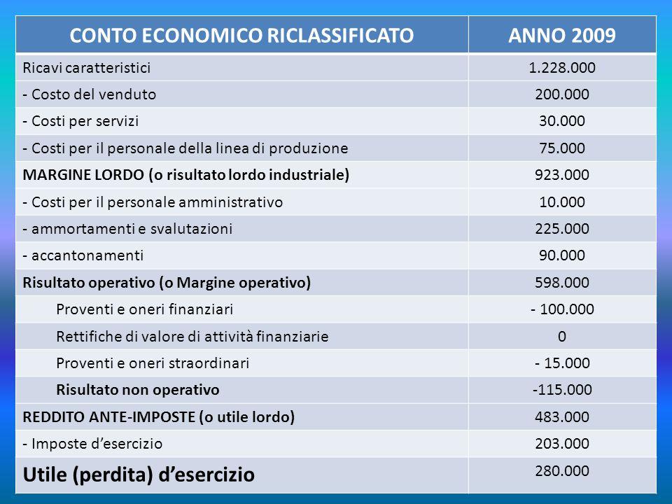 CONTO ECONOMICO RICLASSIFICATOANNO 2009 Ricavi caratteristici1.228.000 - Costo del venduto200.000 - Costi per servizi30.000 - Costi per il personale d