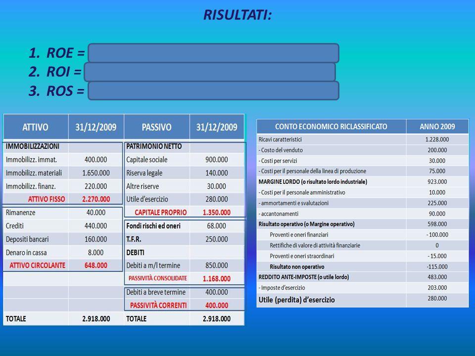 RISULTATI: 1.ROE = 280.000/1.350.000 = 0,2074 = 20,74% 2.ROI = 598.000/2.918.000 = 0,2049 = 20,49% 3.ROS = 598.000/ 1.228.000 = 0,4869 = 48,69%