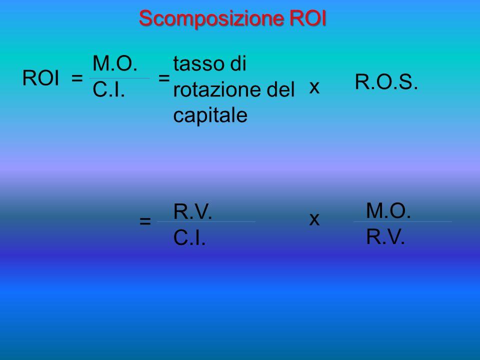 ROI M.O. C.I. tasso di rotazione del capitale x R.O.S. == R.V. C.I. M.O. R.V. x = Scomposizione ROI