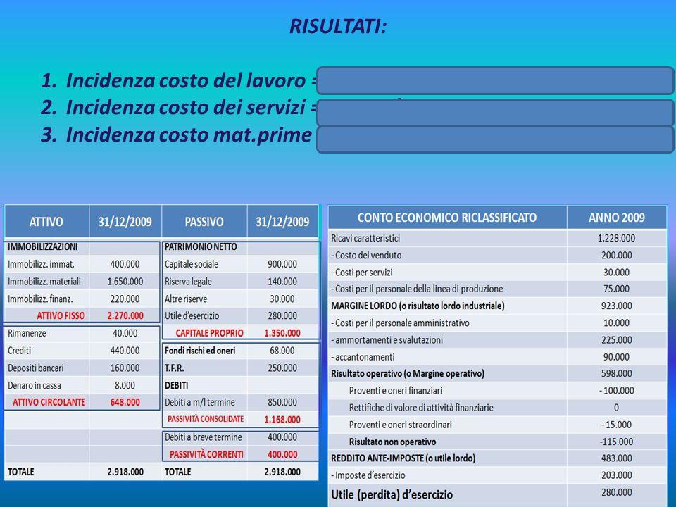 RISULTATI: 1.Incidenza costo del lavoro = 75.000/630.000 = 0,119 = 11,90% 2.Incidenza costo dei servizi = 30.000/630.000 = 0,047 = 4,7% 3.Incidenza co