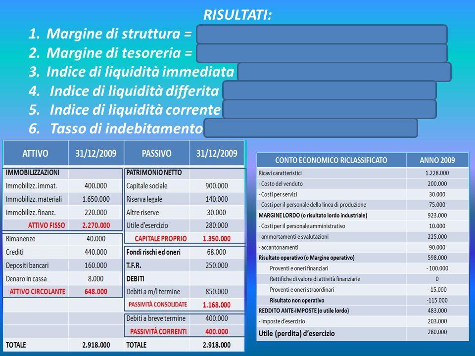 RISULTATI: 1.Margine di struttura = 1.350.000 – 2.270.000 = -920.000 2.Margine di tesoreria = 648.000 – 400.000 = 248.000 3.Indice di liquidità immedi