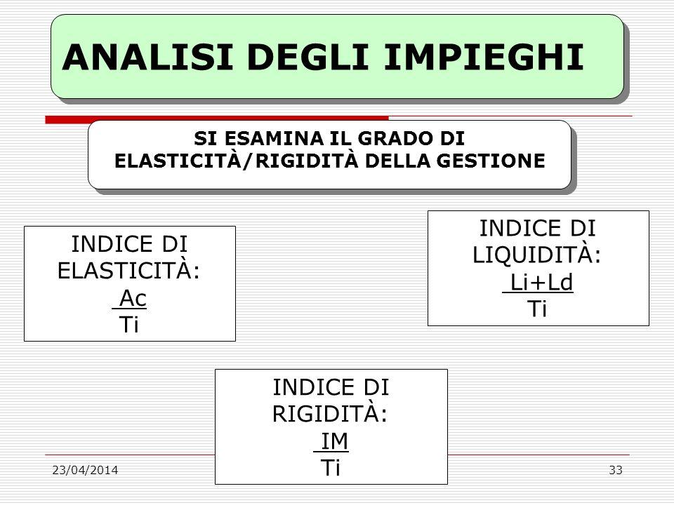 23/04/2014 ANALISI DEGLI IMPIEGHI Prof.