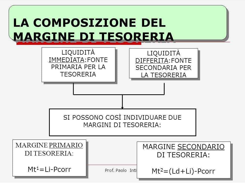 23/04/2014 LA COMPOSIZIONE DEL MARGINE DI TESORERIA Prof.