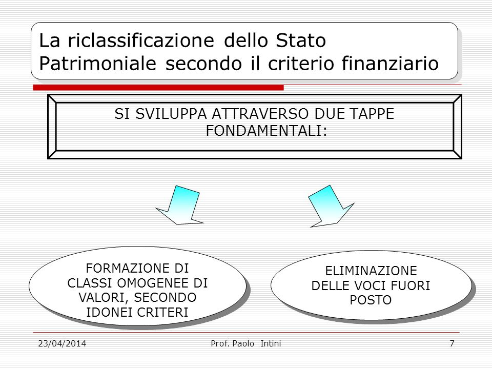 23/04/2014 La riclassificazione dello Stato Patrimoniale secondo il criterio finanziario SI SVILUPPA ATTRAVERSO DUE TAPPE FONDAMENTALI: Prof.