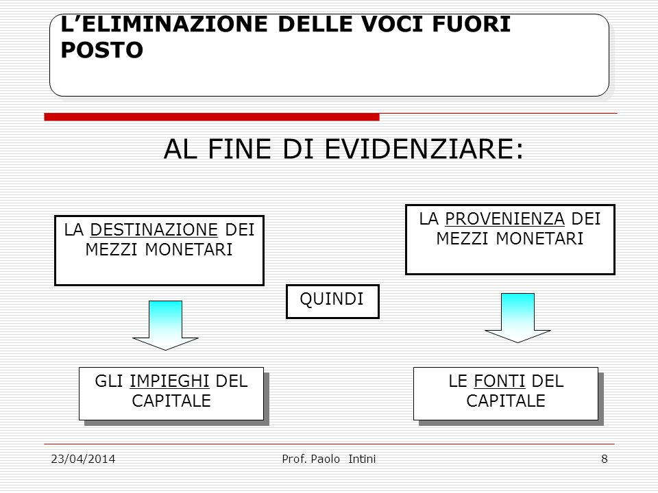 23/04/2014 LELIMINAZIONE DELLE VOCI FUORI POSTO AL FINE DI EVIDENZIARE: Prof.