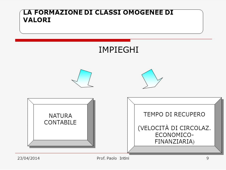 23/04/2014 Le Fonti di Finanziamento Prof.