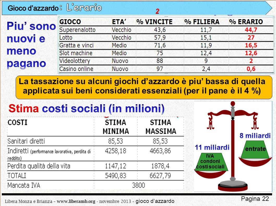 Libera Monza e Brianza – www.liberamb.org - novembre 2013 – gioco dazzardo Pagina 22 La tassazione su alcuni giochi dazzardo è piu bassa di quella app