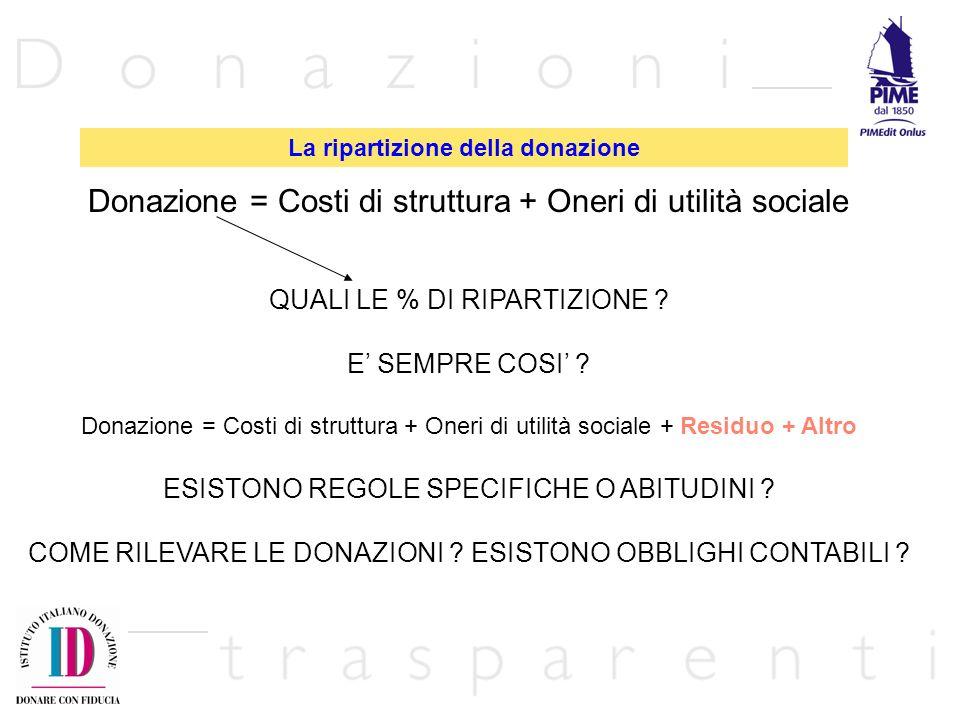 La ripartizione della donazione Donazione = Costi di struttura + Oneri di utilità sociale QUALI LE % DI RIPARTIZIONE ? E SEMPRE COSI ? Donazione = Cos
