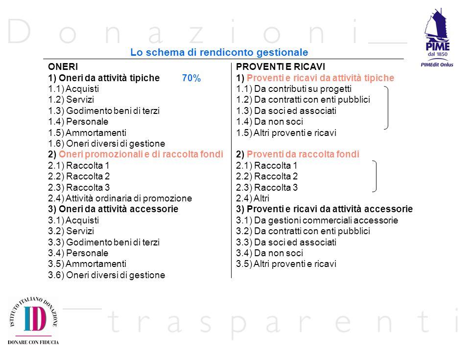 Lo schema di rendiconto gestionale ONERI 1) Oneri da attività tipiche 70% 1.1) Acquisti 1.2) Servizi 1.3) Godimento beni di terzi 1.4) Personale 1.5)