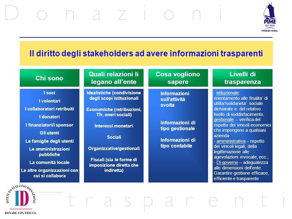 Il diritto degli stakeholders ad avere informazioni trasparenti I soci I volontari I collaboratori retribuiti I donatori I finanziatori/i sponsor Gli