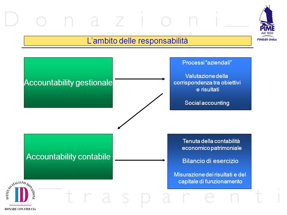 Accountability gestionale Accountability contabile Lambito delle responsabilità Processi aziendali Valutazione della corrispondenza tra obiettivi e risultati Social accounting Tenuta della contabilità economico patrimoniale Bilancio di esercizio Misurazione dei risultati e del capitale di funzionamento
