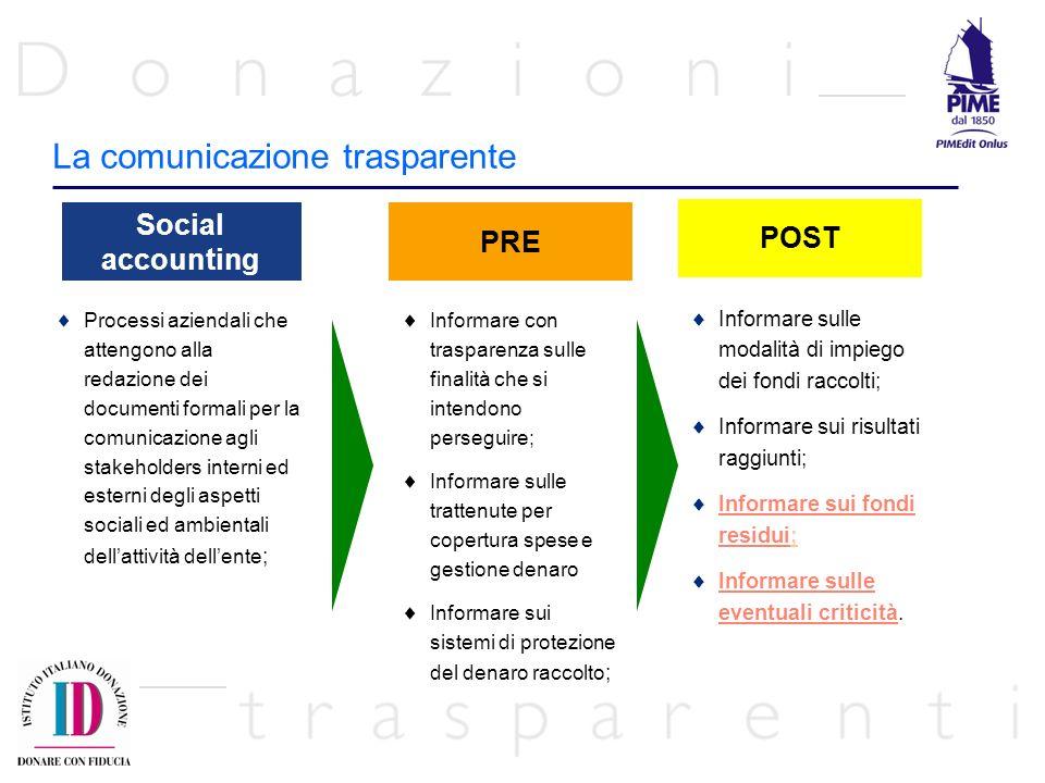 La comunicazione trasparente Social accounting PRE Processi aziendali che attengono alla redazione dei documenti formali per la comunicazione agli sta