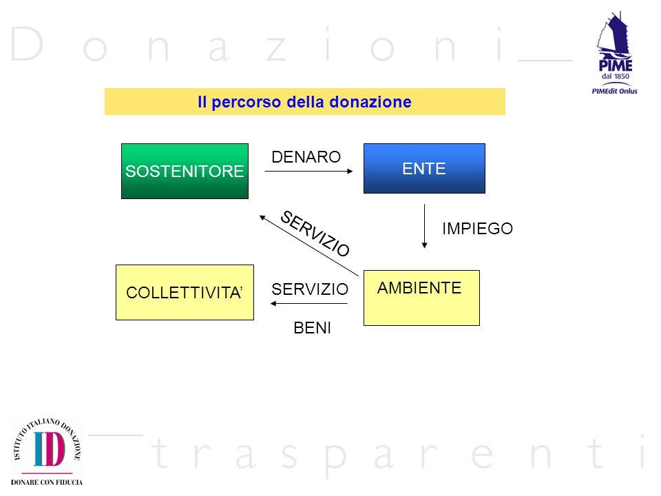 La tracciabilità della donazione 3) lidentificazione dei responsabili dei progetti solidaristici con la individuazione di precise e esplicite modalità di responsabilizzazione personale e individuale.