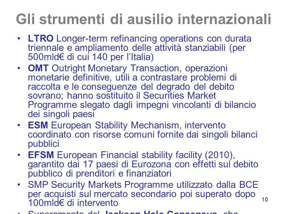 10 Gli strumenti di ausilio internazionali LTRO Longer-term refinancing operations con durata triennale e ampliamento delle attività stanziabili (per