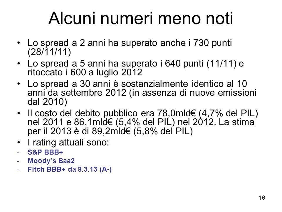 16 Alcuni numeri meno noti Lo spread a 2 anni ha superato anche i 730 punti (28/11/11) Lo spread a 5 anni ha superato i 640 punti (11/11) e ritoccato