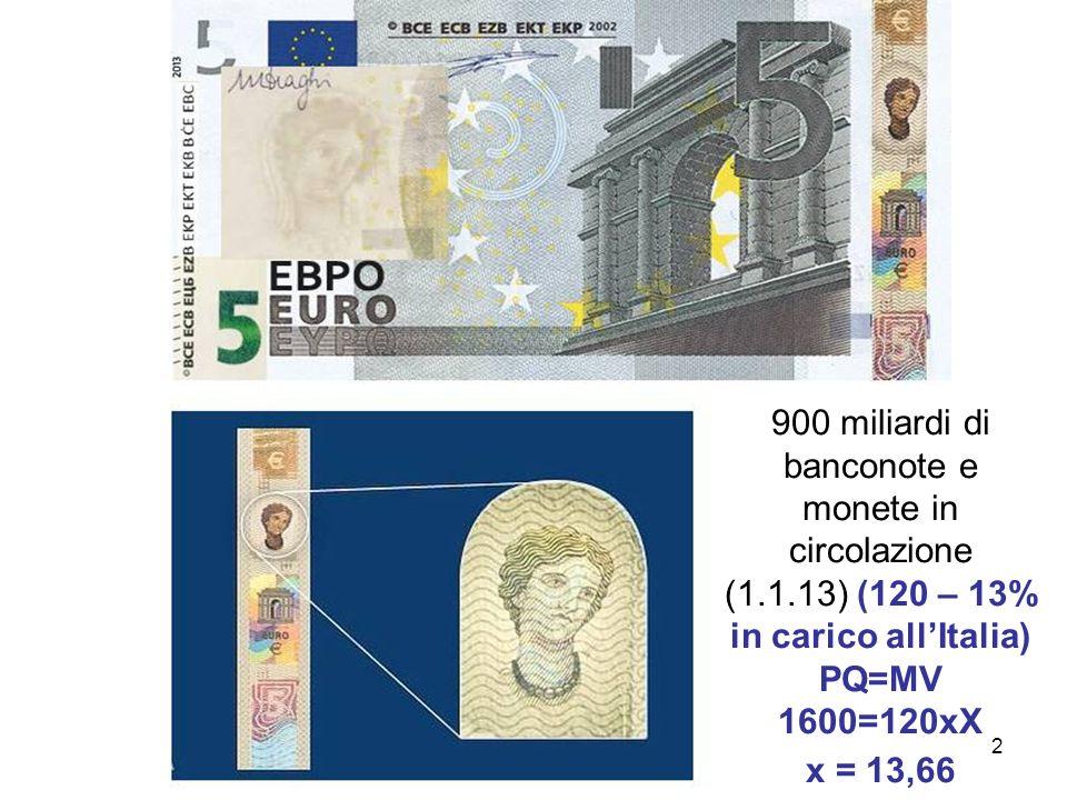 2 900 miliardi di banconote e monete in circolazione (1.1.13) (120 – 13% in carico allItalia) PQ=MV 1600=120xX x = 13,66