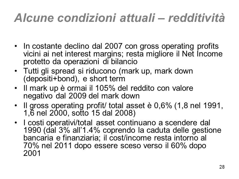 28 Alcune condizioni attuali – redditività In costante declino dal 2007 con gross operating profits vicini ai net interest margins; resta migliore il