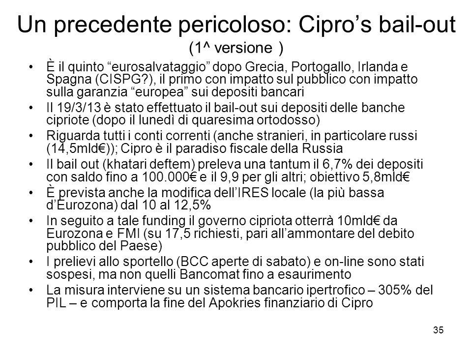 35 Un precedente pericoloso: Cipros bail-out (1^ versione ) È il quinto eurosalvataggio dopo Grecia, Portogallo, Irlanda e Spagna (CISPG?), il primo c