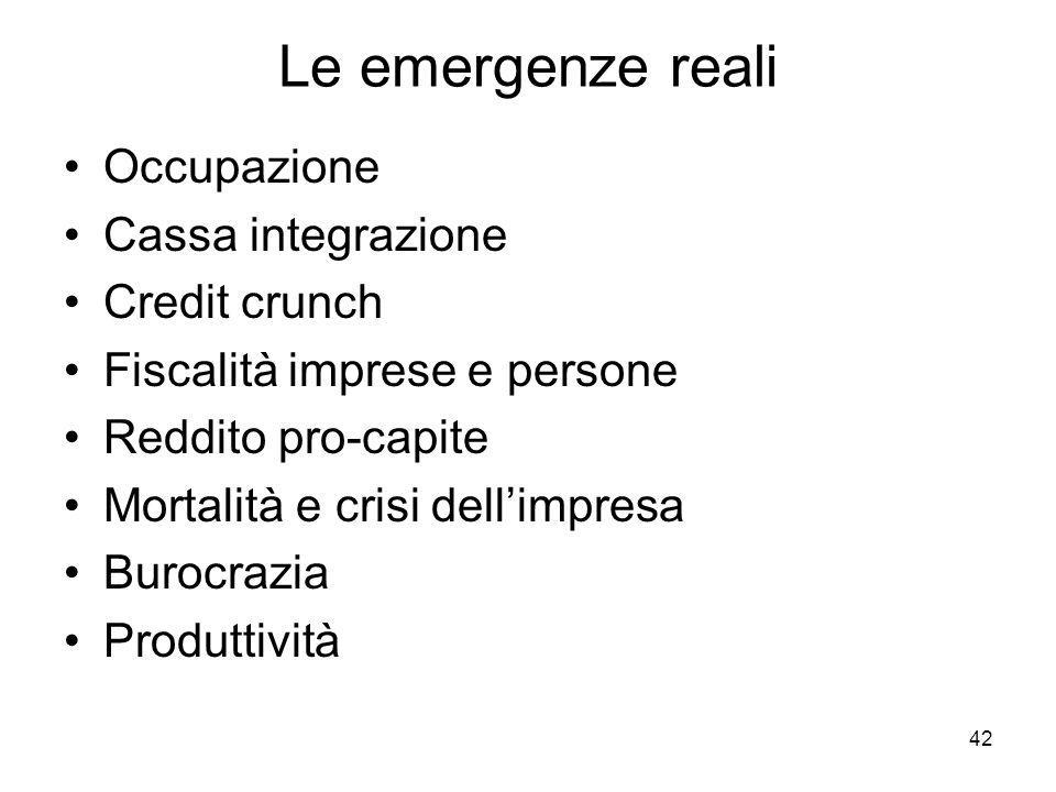 42 Le emergenze reali Occupazione Cassa integrazione Credit crunch Fiscalità imprese e persone Reddito pro-capite Mortalità e crisi dellimpresa Burocr
