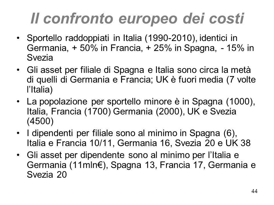 44 Il confronto europeo dei costi Sportello raddoppiati in Italia (1990-2010), identici in Germania, + 50% in Francia, + 25% in Spagna, - 15% in Svezi