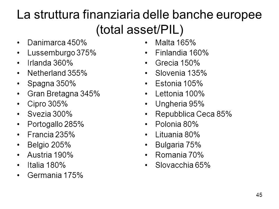 45 La struttura finanziaria delle banche europee (total asset/PIL) Danimarca 450% Lussemburgo 375% Irlanda 360% Netherland 355% Spagna 350% Gran Breta