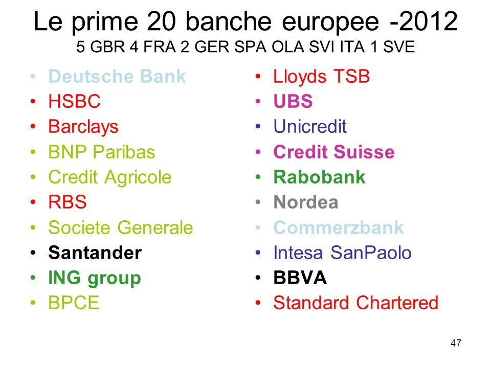 47 Le prime 20 banche europee -2012 5 GBR 4 FRA 2 GER SPA OLA SVI ITA 1 SVE Deutsche Bank HSBC Barclays BNP Paribas Credit Agricole RBS Societe Genera