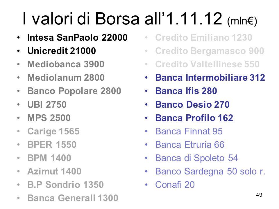 49 I valori di Borsa all1.11.12 (mln) Intesa SanPaolo 22000 Unicredit 21000 Mediobanca 3900 Mediolanum 2800 Banco Popolare 2800 UBI 2750 MPS 2500 Cari