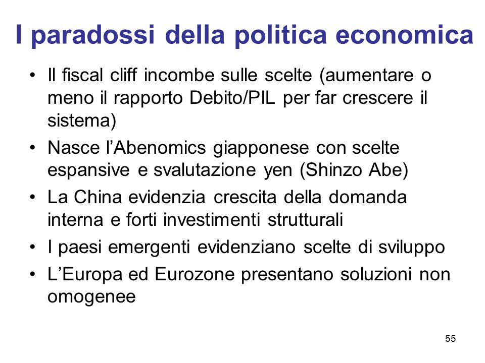 55 I paradossi della politica economica Il fiscal cliff incombe sulle scelte (aumentare o meno il rapporto Debito/PIL per far crescere il sistema) Nas