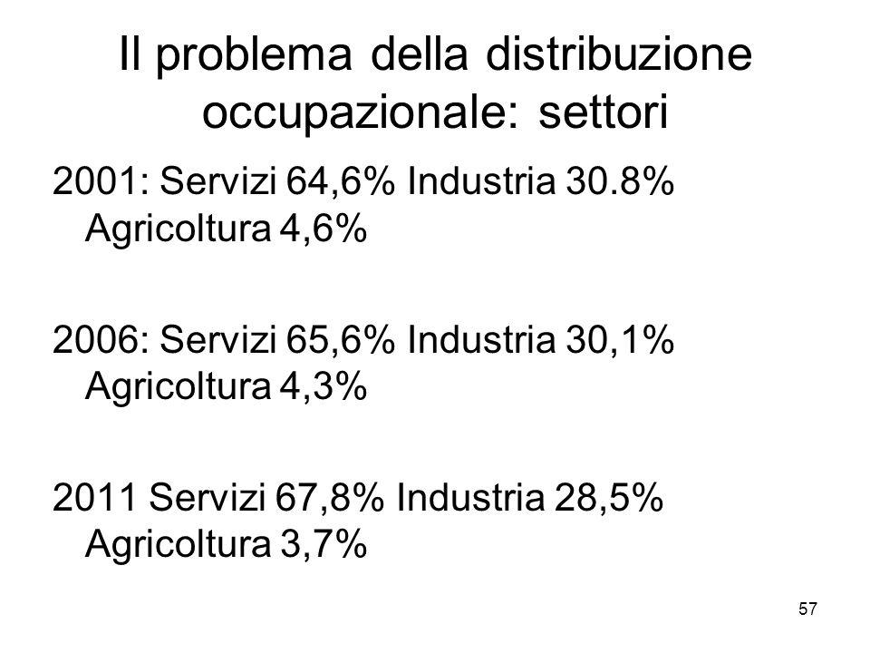 57 Il problema della distribuzione occupazionale: settori 2001: Servizi 64,6% Industria 30.8% Agricoltura 4,6% 2006: Servizi 65,6% Industria 30,1% Agr